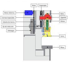 ¿Cómo funcionan las prensas mecánicas?